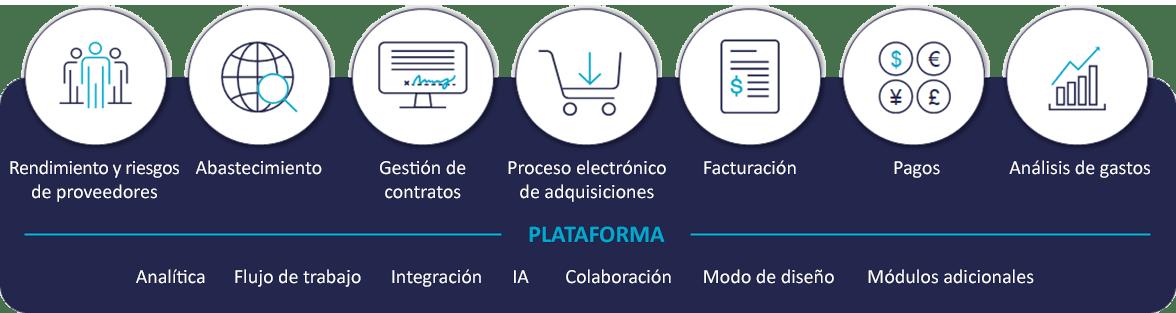 Esquema deIvalua Platform